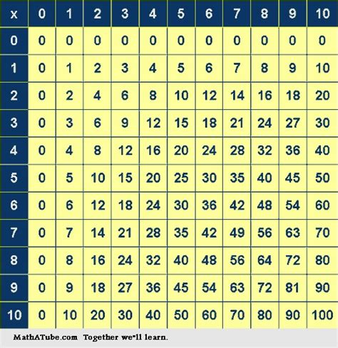 Learn Times Tables by Learn Your Times Tables Text Images Glogster Edu Interactive Multimedia Posters