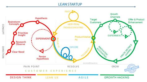 design thinking podcast lean the ux blog podcast is also available on itunes