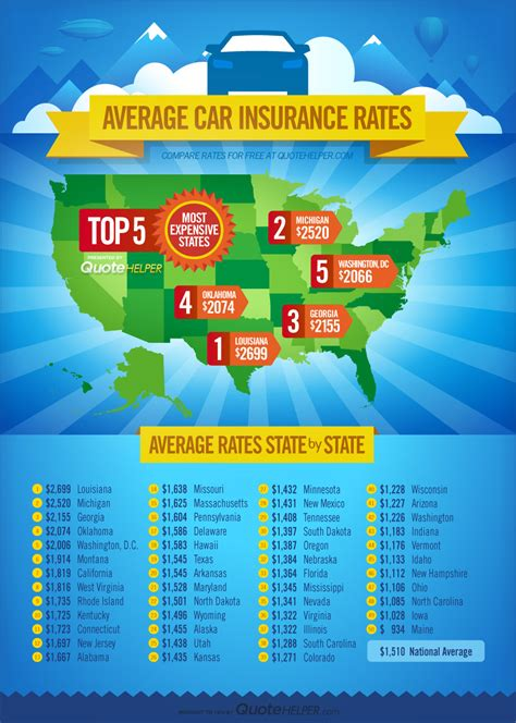 Best Car Insurance Rates by Infographic Top 5 Most Expensive States For Car Insurance