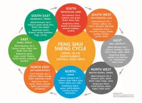feng shui color chart feng shui compass sectors jenny blume