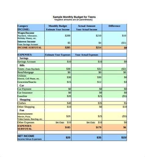 12 Budget Sheet Templates Word Pdf Excel Free Premium Templates Monthly Budget Template Sheets