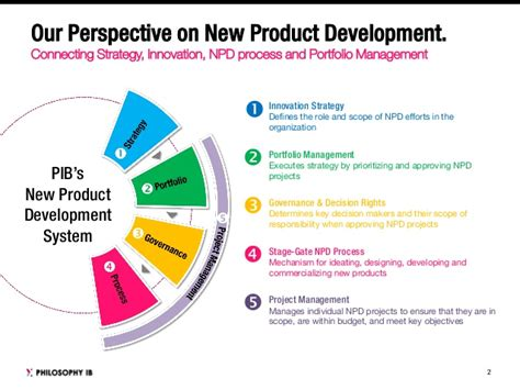 Procurement In New Product Development New Product Development Philosophy Ib Work Better