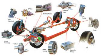 Translate Car Struts In