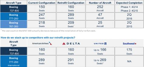 united airlines to add denver flights as part of expansion plan us airline seat densification part 2 the big 3 add seats