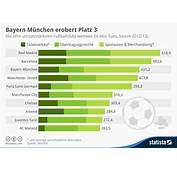 Infografik Bayern M&252nchen Erobert Platz 3  Statista