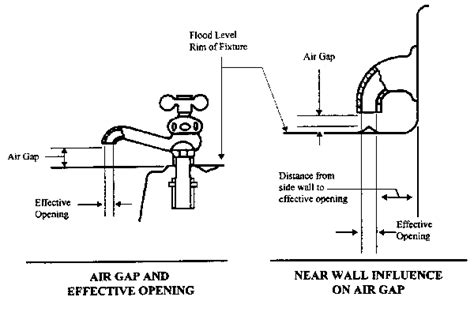 Air Gap Plumbing by Dep Cross Connection Guidelines Monroeville Municipal