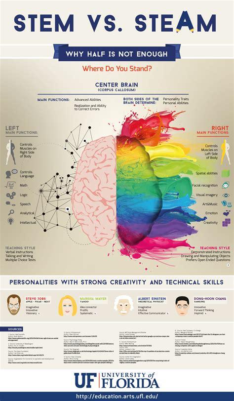 layout artist qualifications stem vs steam a look at half brain teaching national