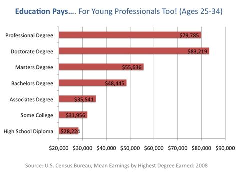 Average Salary For Mba Degree Holder by Money Is A Major Issue Earning Potential Based On Education