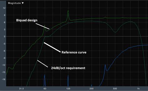 high pass filter slope infinite impulse response biquad high pass filter calculating filter slope signal