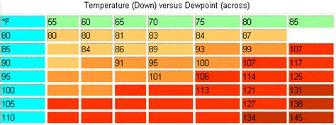 dew point chart comfort running in heat and humidity training