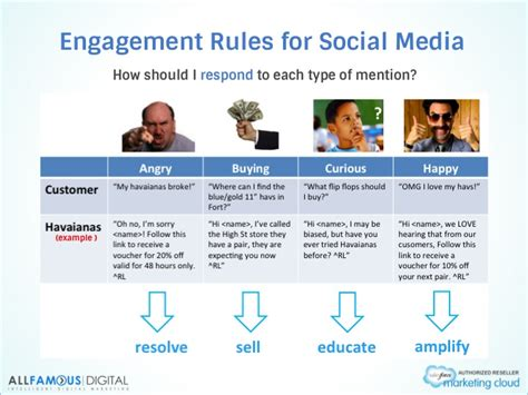 what is a social media playbook allfamous digital