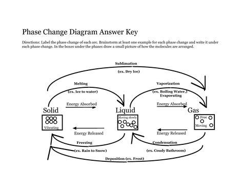 phase change diagram worksheet answers 15 best images of phase change worksheet phase change