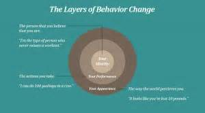 make lasting changes the science of sustainable behavior change and reaching yo books quotes behavior change quotesgram