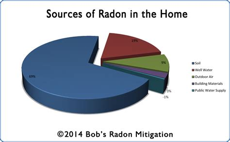 radon in house what is radon
