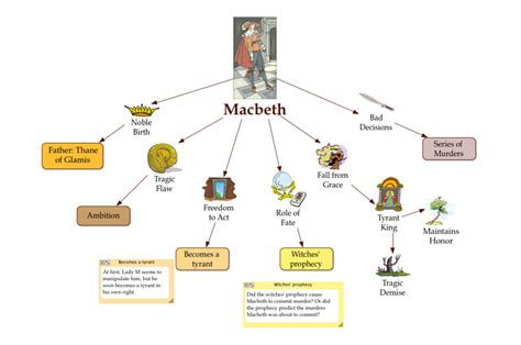 macbeth themes graphic organizer use these english exles to integrate inspiration into