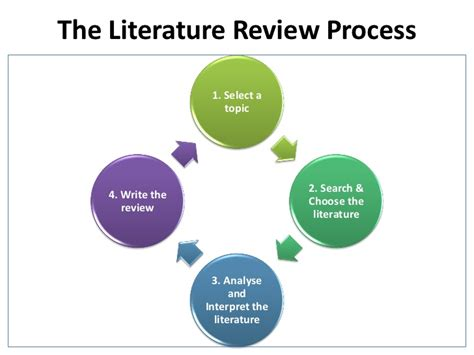 Search Reviews Literature Review