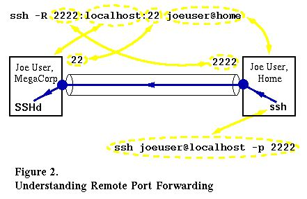 ssh remote port more robust remote x tunneling
