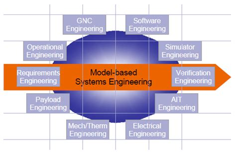 domain modeling made functional tackle software complexity with domain driven design and f books vsd project spacecraft design