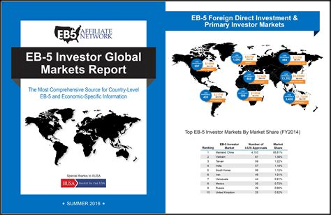 the eb 5 handbook a guide for investors and developers books eb 5 investor global markets report eb5 affiliate network