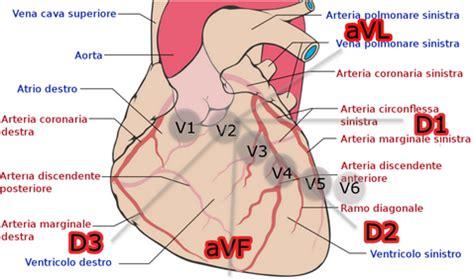 sintomi infarto sette segni per riconoscere un attacco bypass coronarico tecnica microchirurgica