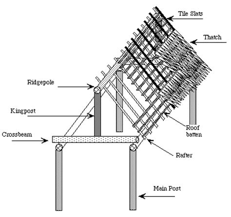house structure parts names diagram of roof components diagram free engine image for