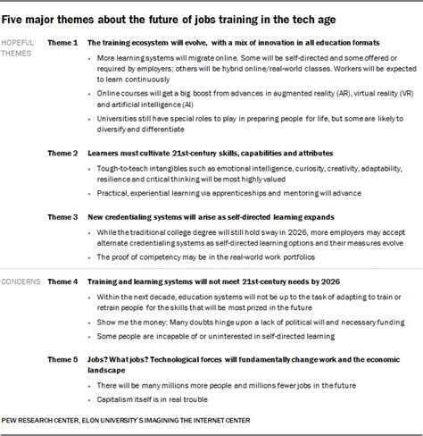 future  jobs  education   pew study bryan alexander