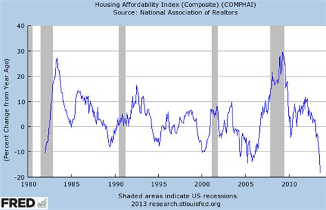 household trends household formation and affordability are headwinds in the