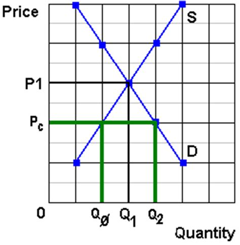 An Effective Price Ceiling by Microeconomics The Economic Functions Of Government