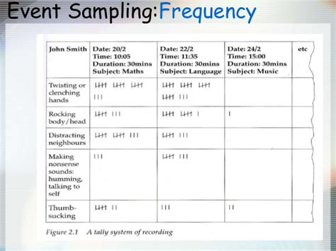 event sling observation template observation as an instrument of enquiry 2
