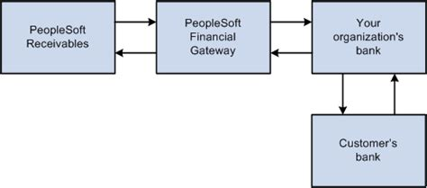 Peoplesoft Enterprise Receivables 9 1 Peoplebook Peoplesoft Financial Gateway