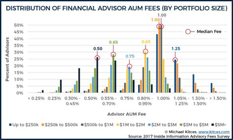 Typical Apartment Property Management Fees Independent Financial Advisor Fee Comparison All In Costs