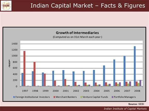 Mba In Capital Markets India by Indian Capital Markets