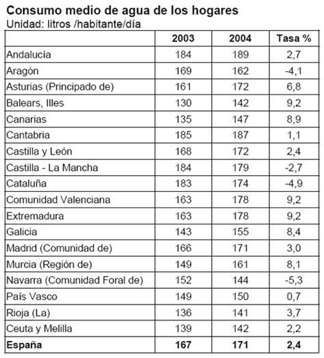 tabla de consumo de agua tabla de consumo de agua por persona en mexico