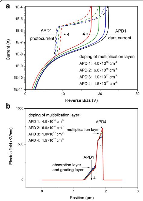 avalanche photodiode electric field a current voltage characteristic of avalanche photodiode with different