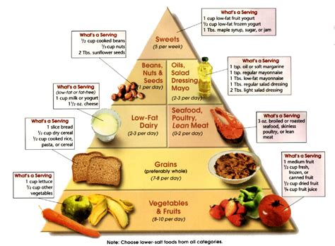 dash diet pyramid jpg