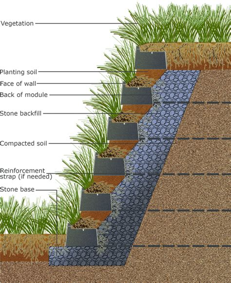 Smartslope Vegetated Retaining Wall Furbish Retaining Garden Retaining Wall Systems