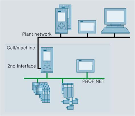 s7 200 plc wiring diagram plc software wiring diagram