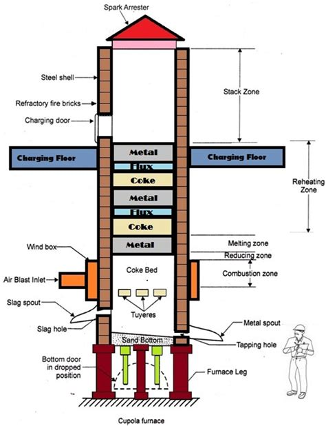 Cupola Furnace Construction And Working what are cupola furnaces rohit mehta