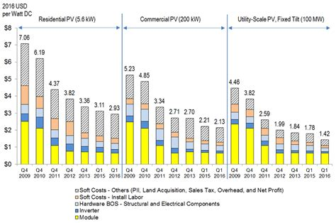 photovoltaic cost nrel report shows u s solar photovoltaic costs continuing