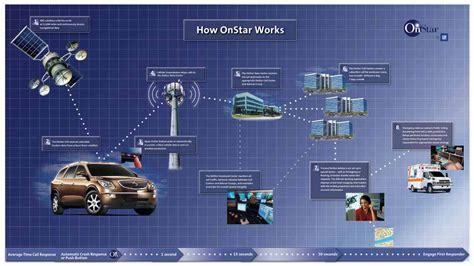 ibmとgm onstarとwatsonを結びつけるモビリティ環境初の人工知能開発に着手 motor cars