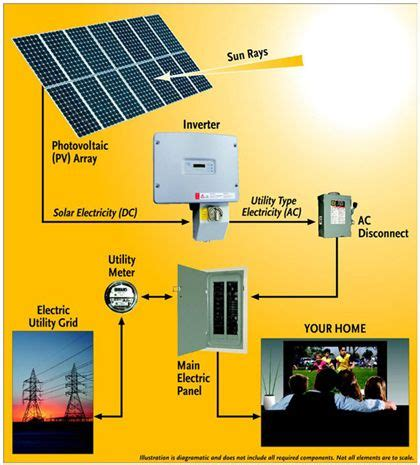 power and energy types of renewable energy solar power