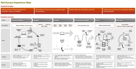 customer experience mapping template alex baar international digital marketing customer