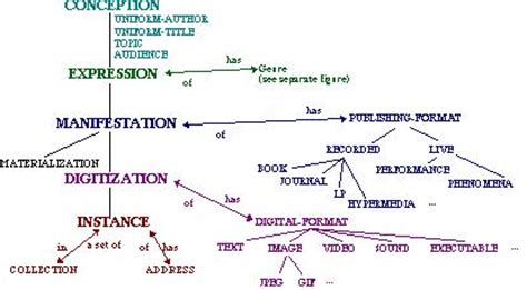design realization meaning umdl ontology concept descriptions