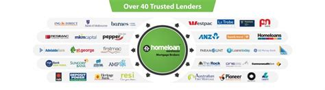 Central Coast Home Loan Warehouse We Are Amazeballs No Wait Seriously We Are Good
