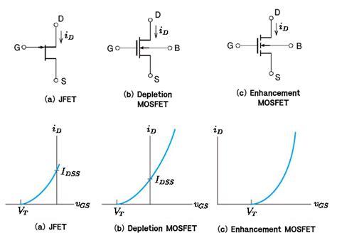 mosfet gs resistor fet 특성 이해 그리고 해석 jfet mosfet 네이버 블로그