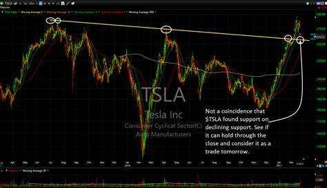 the next tesla stock should i tesla stock tesla image