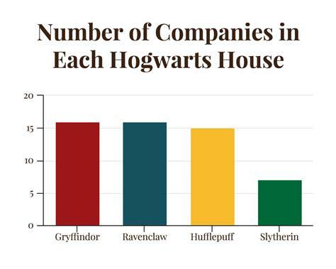 hogwarts house traits when it comes to harry potter which hogwarts house should your business be in real