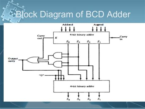bcd adder block diagram addition and subtraction with signed magnitude data mano