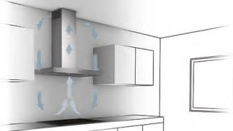 hotte de cuisine avec filtre a charbon #4: comment-installer-hotte ... - Comment Installer Une Hotte De Cuisine