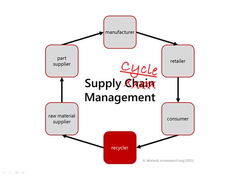 supply chain management dissertation research papers scm writefiction581 web fc2